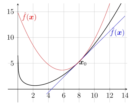 sd_approximations