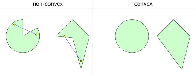 convex_nonconvex