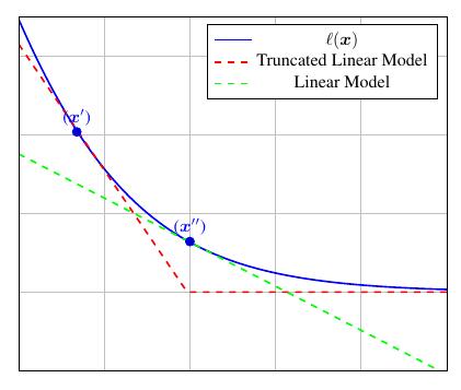 truncated_linear_model